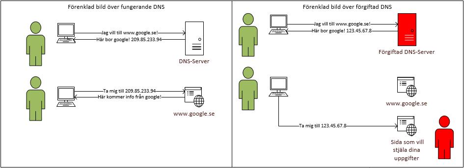 Exempel på förgiftad DNS-Cache